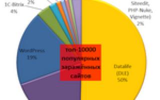 Самые уязвимые CMS по версии Яндекса