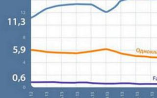 Пользователей Вконтакте стало больше на 3 миллиона