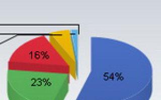 Google Chrome стал еще популярнее