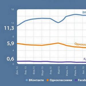 polzovateley-vkontakte-stalo-bolshe-na-3-milliona